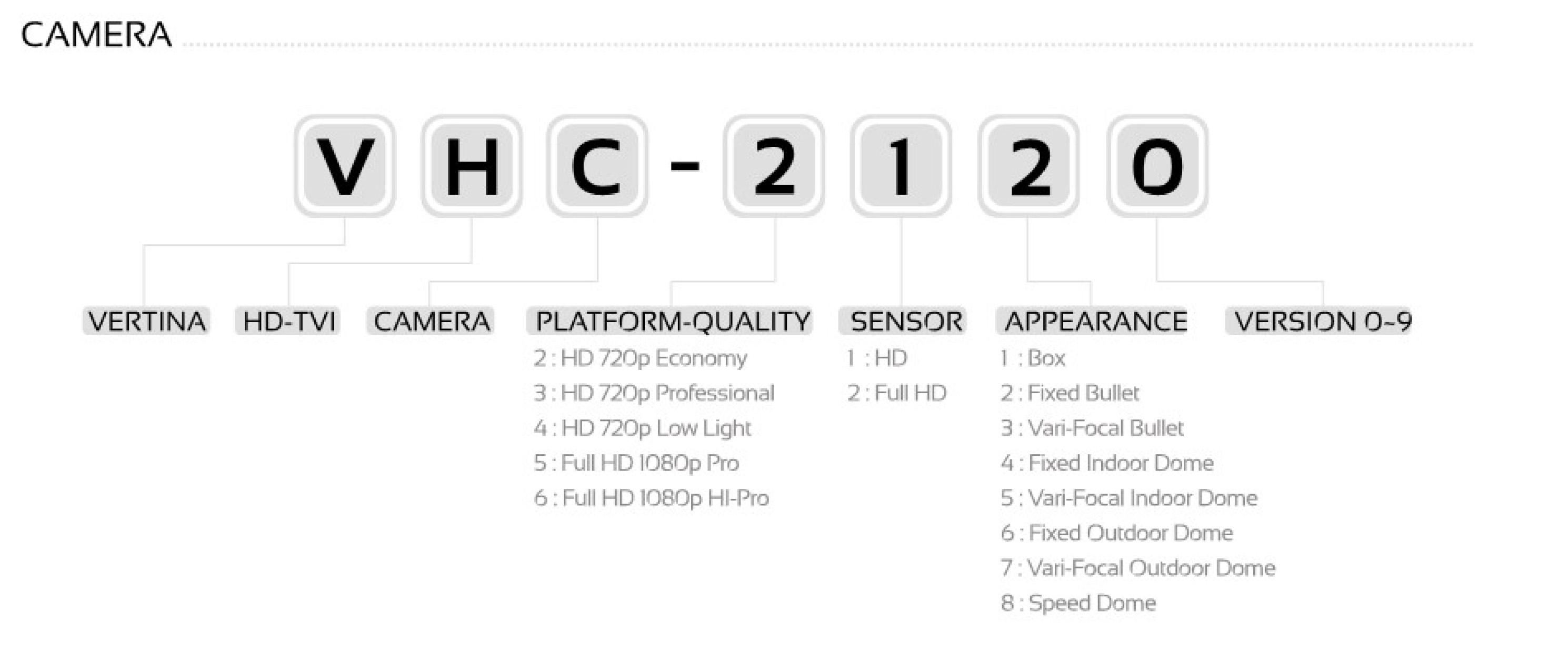 رویه شماره گذاری HD-TVI محصول دوربین مداربسته