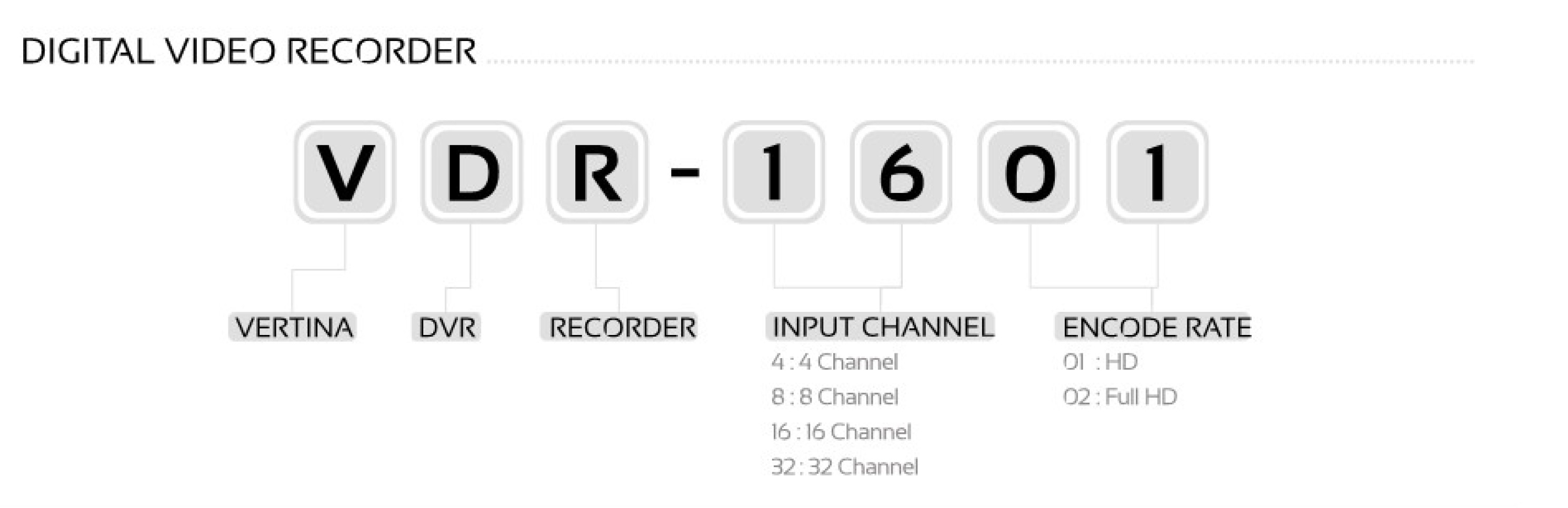 رویه شماره گذاری HD-TVI محصول DVR