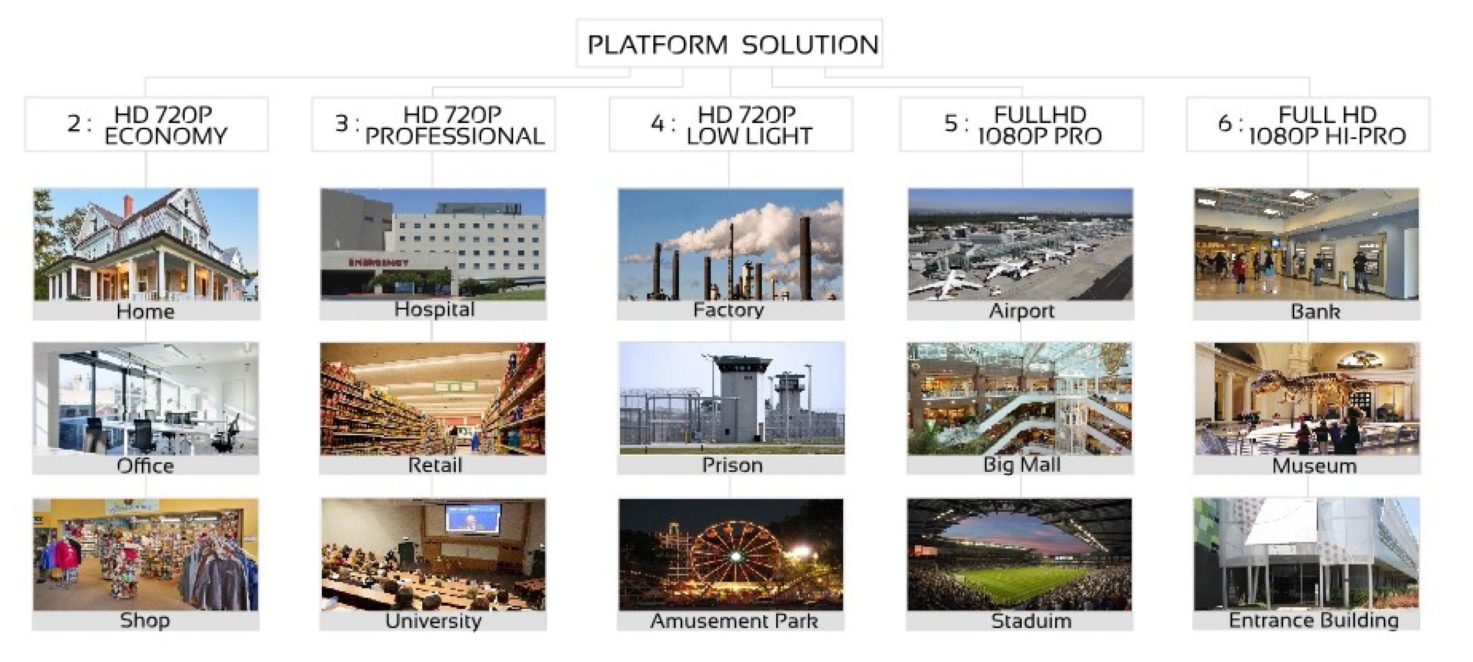 PLATFORM SOLUTION HD-TVI