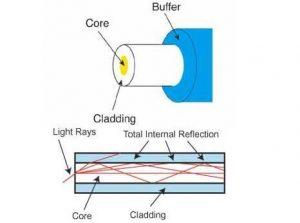 سه بخش تشکیل دهنده فیبر نوری