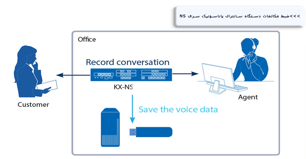 Conversation Recording Panasonic NS Series Device