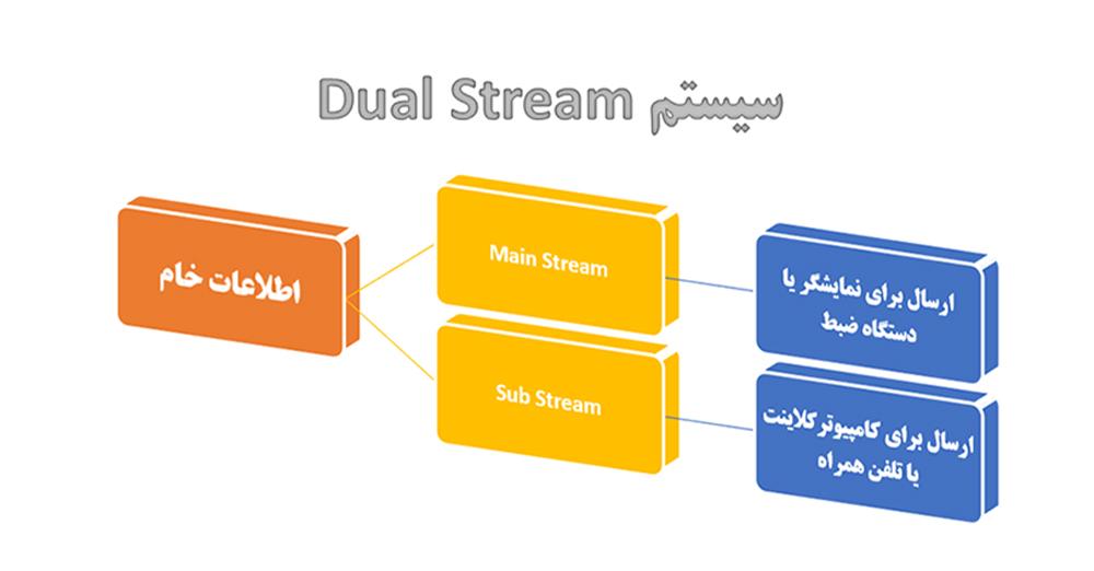 Dual Stream چیست ؟