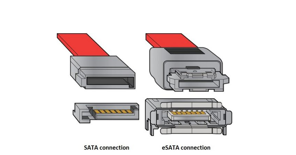 What Is The Difference Between SATA And ESATA